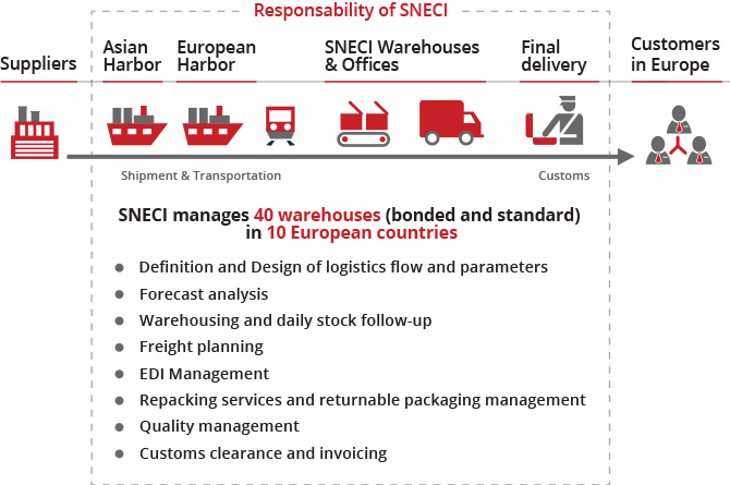 SNECI Purchasing Supply Chain