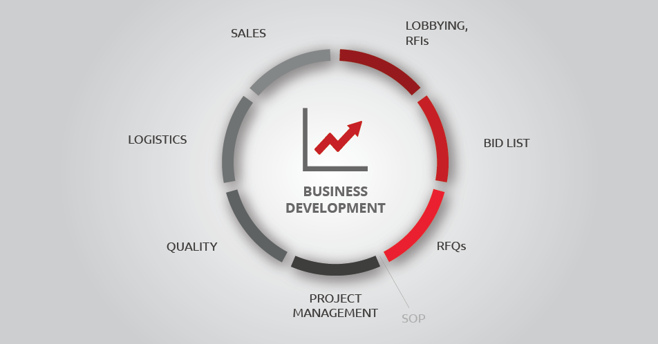 Sections of Business Development cost for automotive suppliers