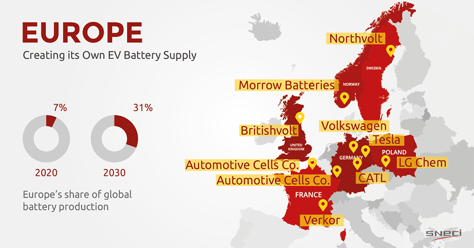 EV Battery production in Europe