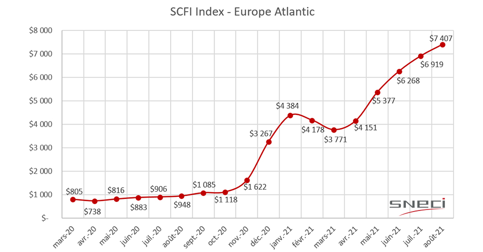 Graph maritime costs