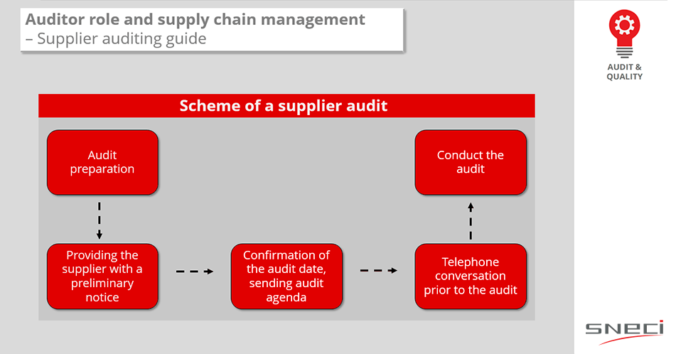 Auditor Role And Supply Chain Management