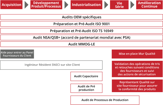 SNECI Audit & Qualité